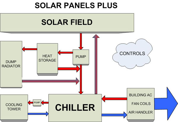 solar ac diagram solar air conditioning system diagram solar ac schematic air conditioner diagram at edmiracle.co