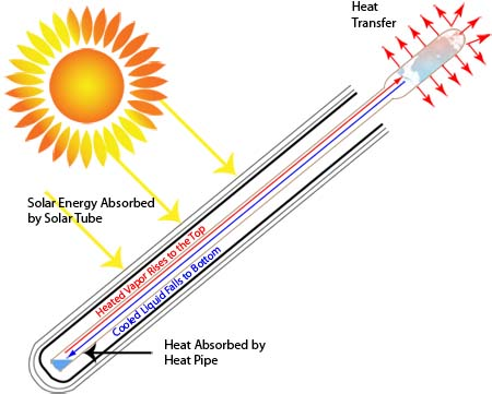 Commercial Solar Water Heaters Evacuated Tube Solar